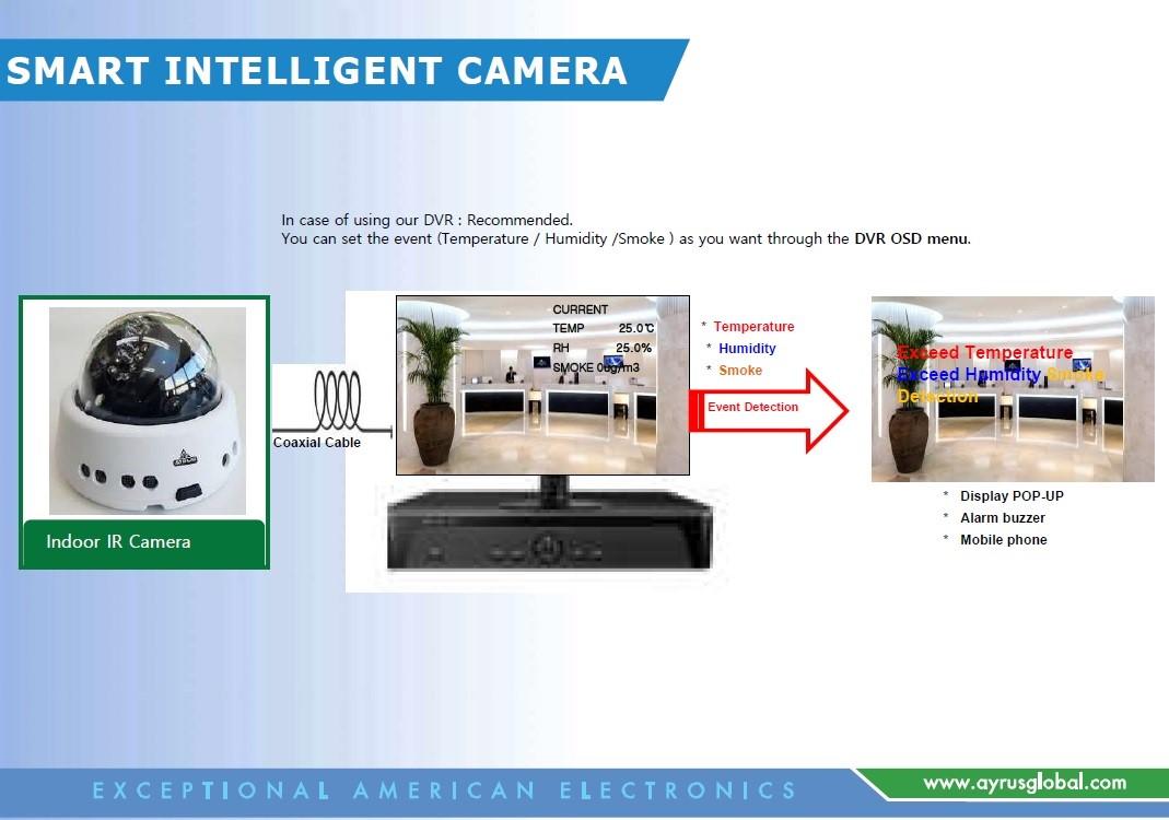 Intelligent Camera with Sensor